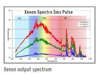 Xenon output spectrum