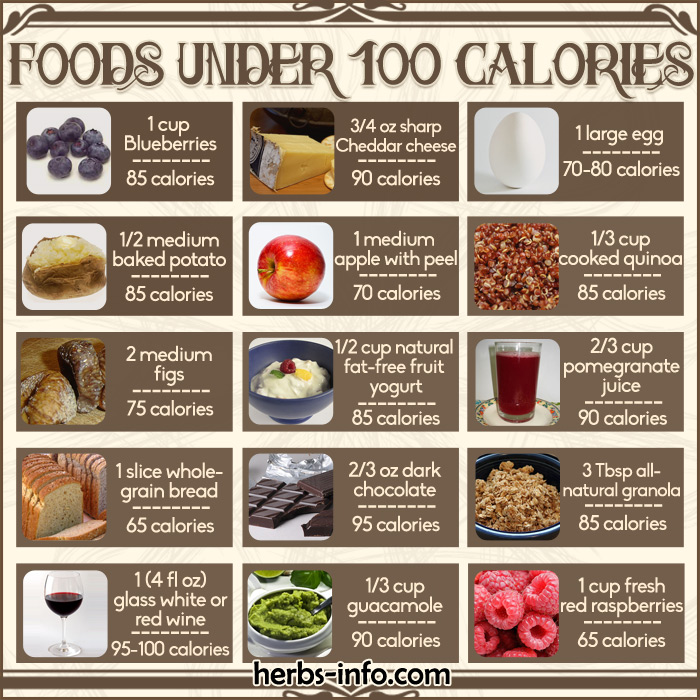 Free (Printable) Chart Of Foods Under 100 Calories - Herbs Info