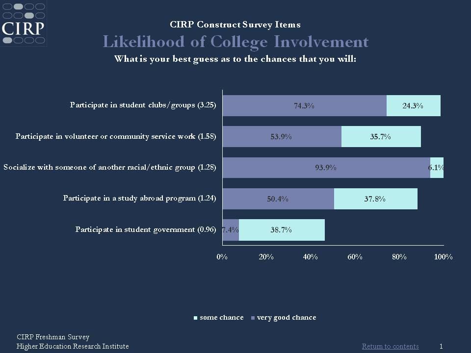 CIRP Freshman Survey \u2013 HERI