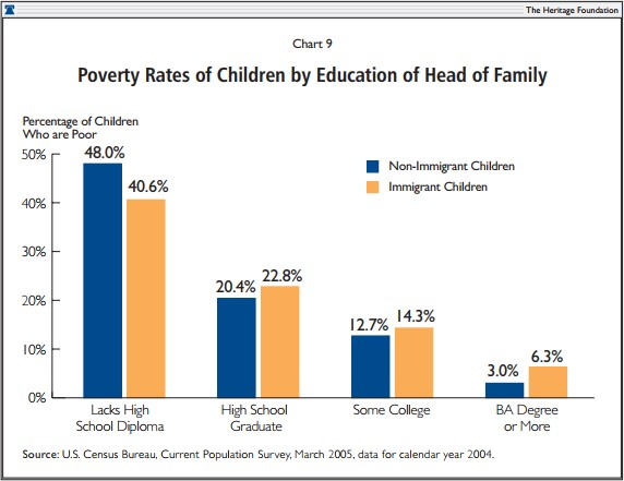 Importing Poverty Immigration and Poverty in the United States A