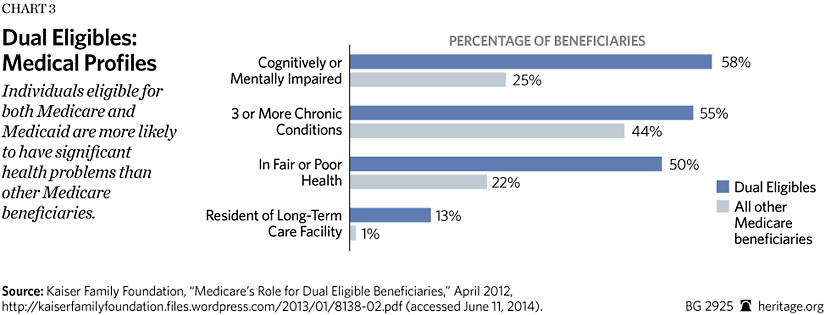 How Competitive Private Plans Can Improve Care for Dual-Eligible