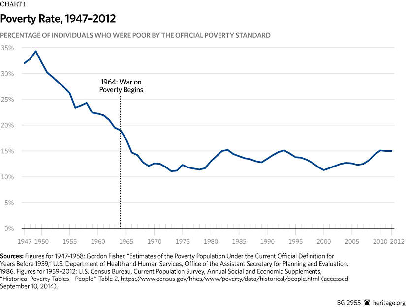 The War on Poverty After 50 Years The Heritage Foundation - history of poverty