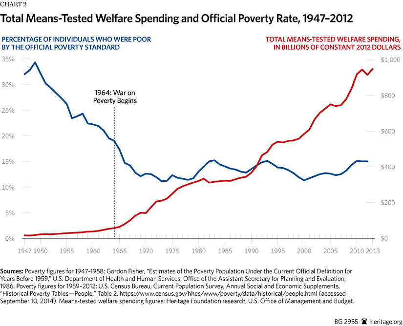 The War on Poverty After 50 Years The Heritage Foundation