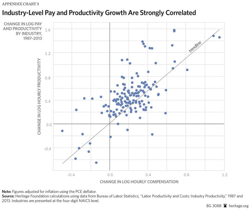 Workers\u0027 Compensation Growing Along with Productivity The