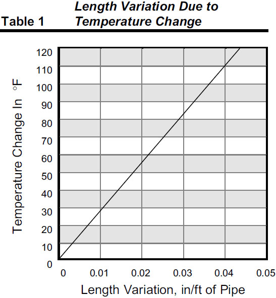 The Effects of Temperature on PVC Pipe Heritage Plastics PVC