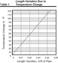 The Effects of Temperature on PVC Pipe | Heritage Plastics ...