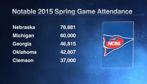 2015 Spring Game Attendance