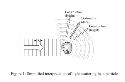 University of Hertfordshire Spatial light scattering
