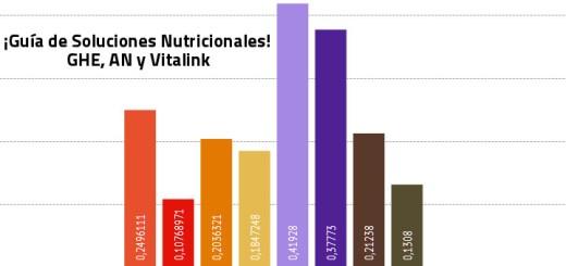 guia Nutrientes Hidroponia