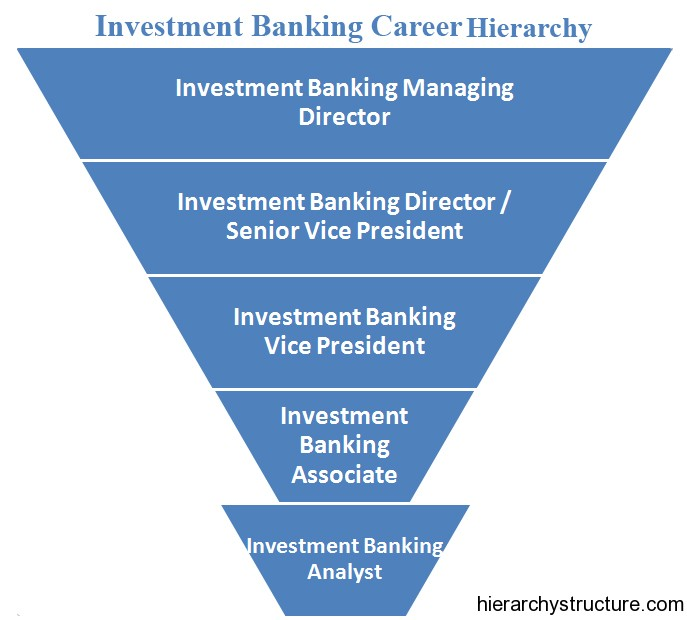Investment Banking Career Hierarchy Titles Hierarchy