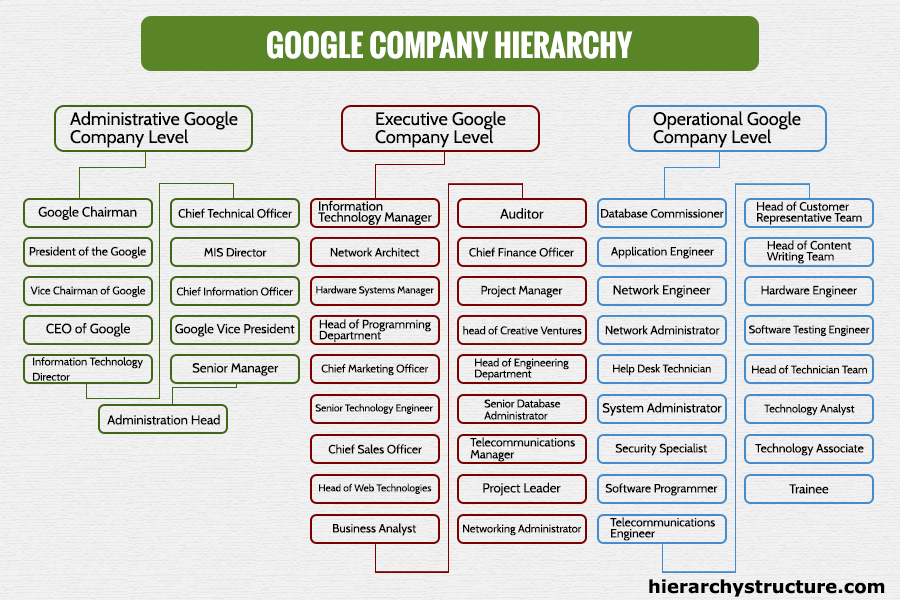 Levels of Google Company Hierarchy chart-Hierarchystructure