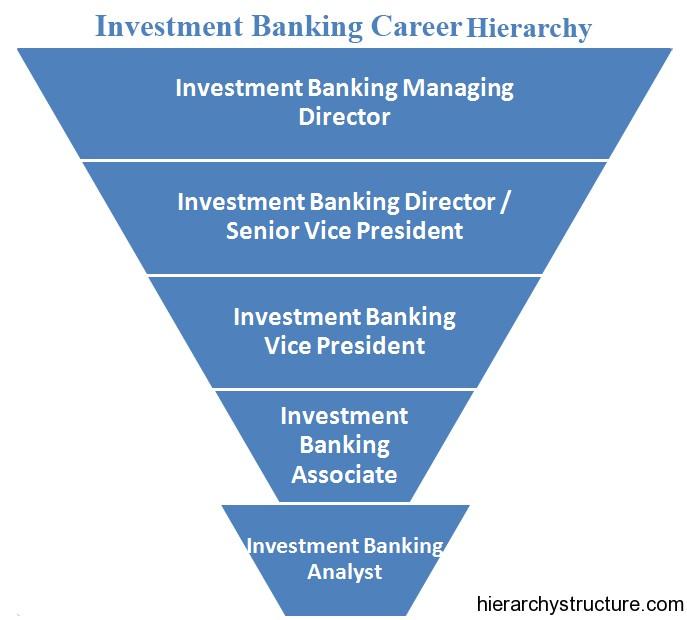 Investment banker job description