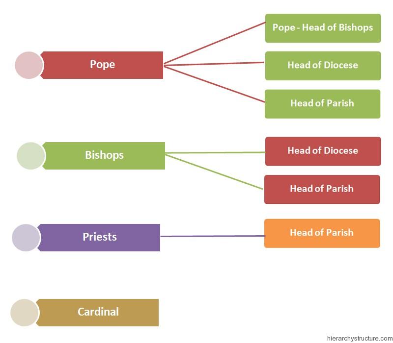 Diagram Of Church Hierarchy - Data Wiring Diagrams \u2022