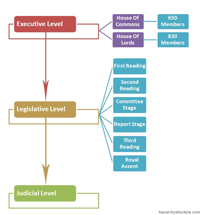 British Political Hierarchy Structure Hierarchy Structure