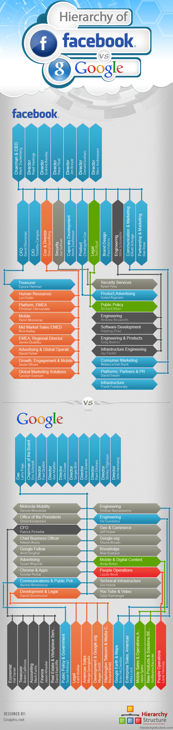 Hierarchy of Facebook vs Google