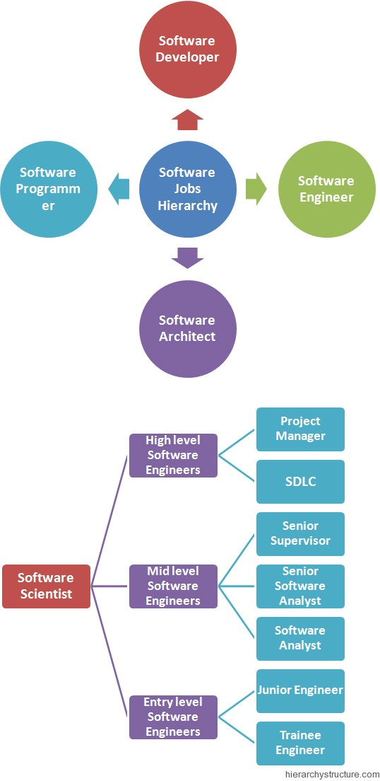 Software Engineer Jobs Title Hierarchy Hierarchy Structure - software engineer job description