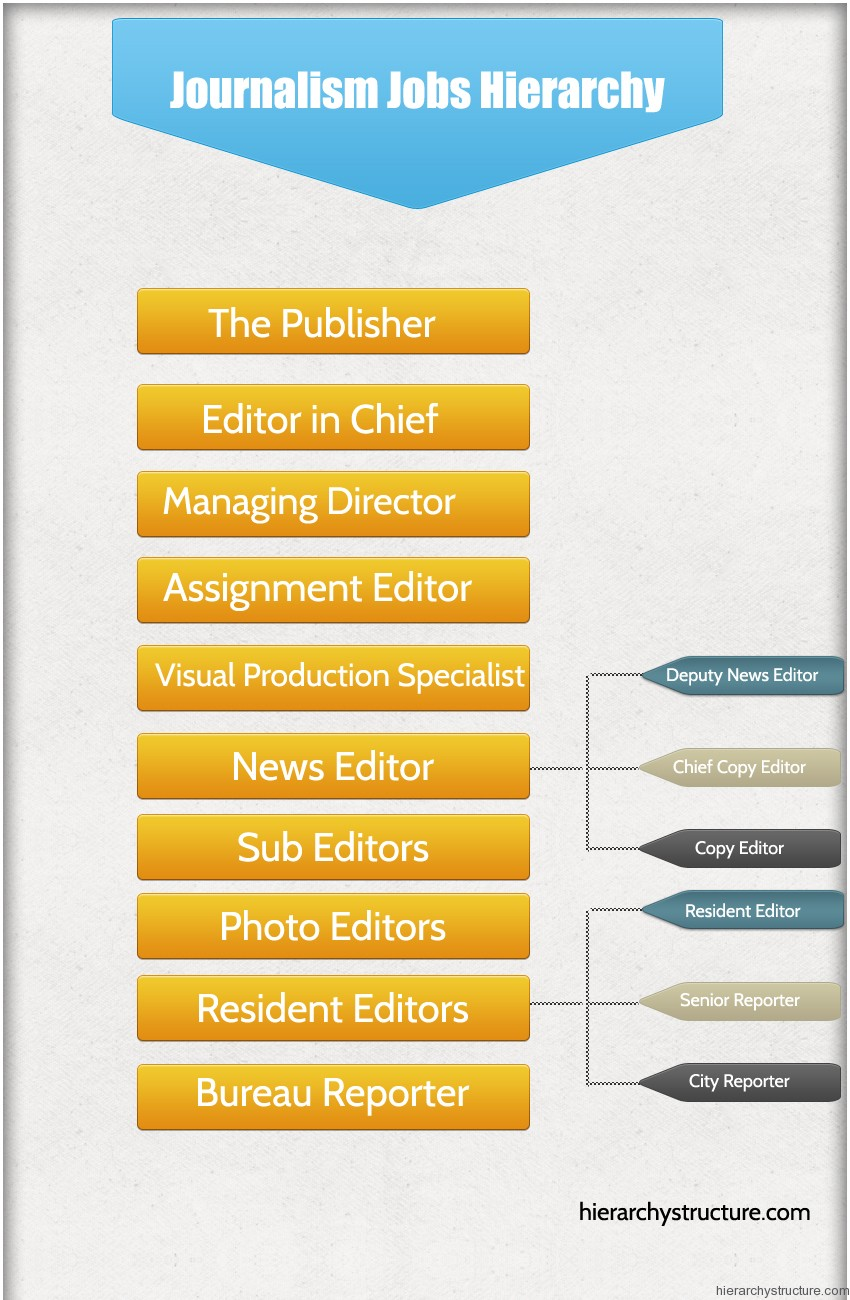 Jobs With Journalism Degree | Resume Samples - Find Different ...