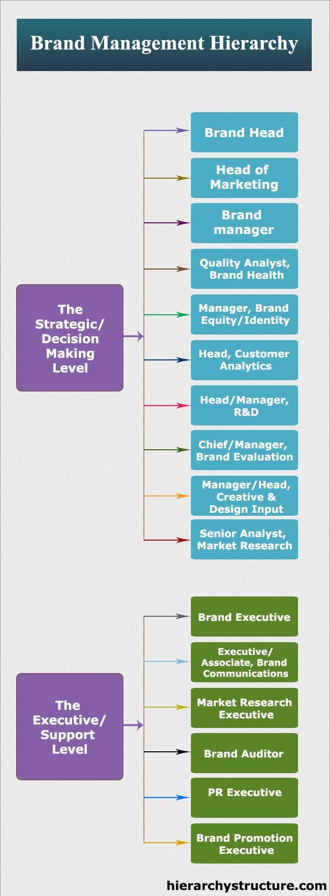 1 Business Management Job Titles