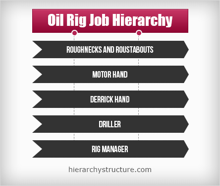 Petroleum Engineer Job Description - Resume Template Ideas