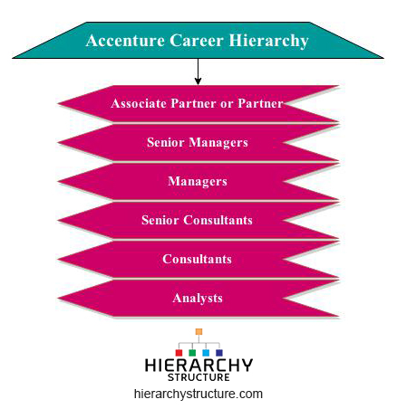 Accenture Career level Jobs Hierarchy Chart Hierarchystructure