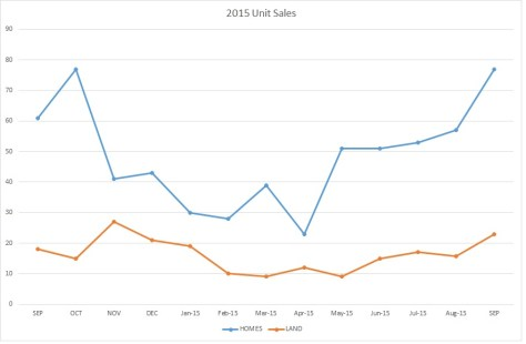 Recent Home Sales in Macon and Jackson County, NC