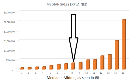 Explanation of Median