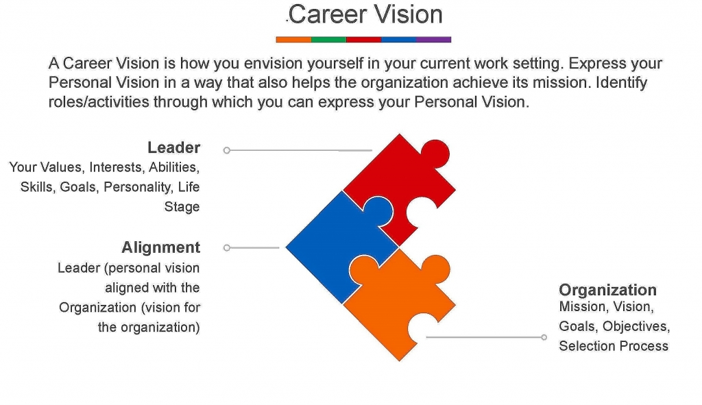 Organizational Career Vision IMAGE - The Highlands Company