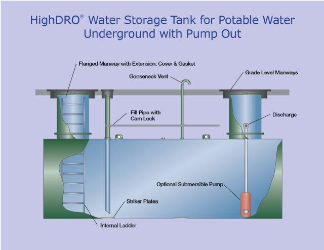 Potable Water Storage Tank Piping Diagram Automotive