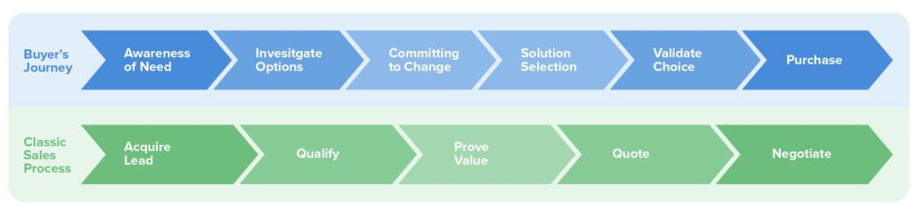 Connecting Your Sales Process to the Buyer\u0027s Journey Highspot
