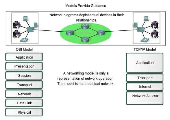 Communication over network