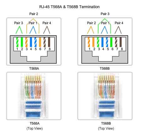 Tia 568a Wiring Diagram Planning And Cabling Networks