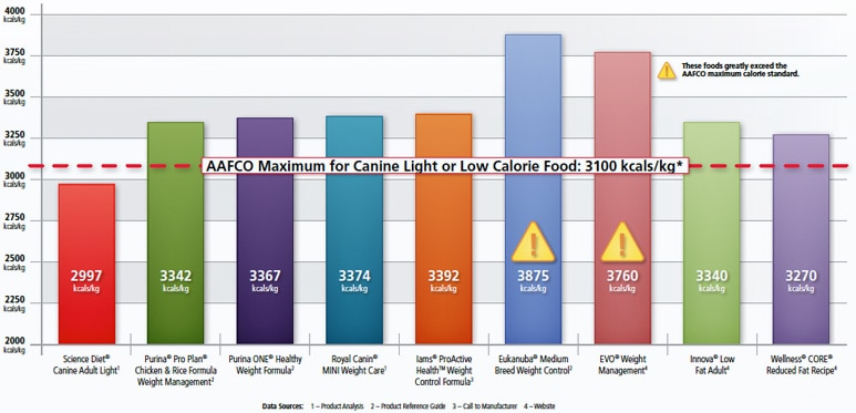 Compare Calories in Pet Food to Other Brands Hill\u0027s Pet