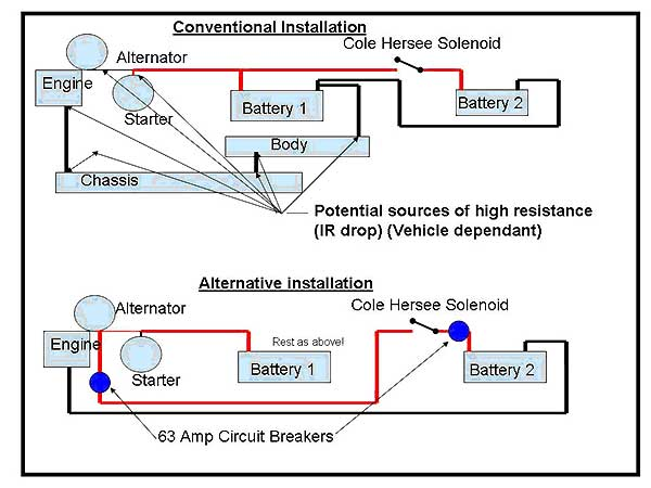 Dual Battery system installation for 4x4