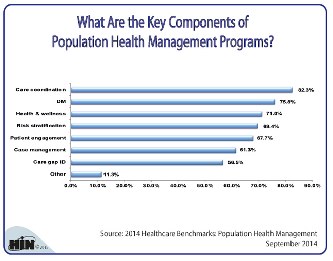 Healthcare Intelligence Network - Chart of the Week What Are the - health components