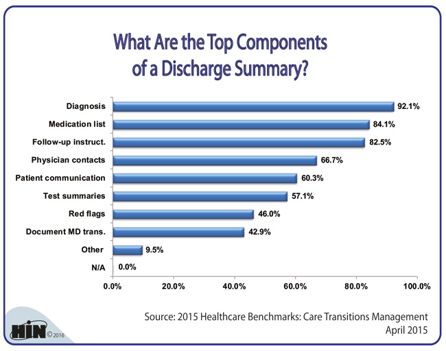 Healthcare Intelligence Network - Chart of the Week Top Components
