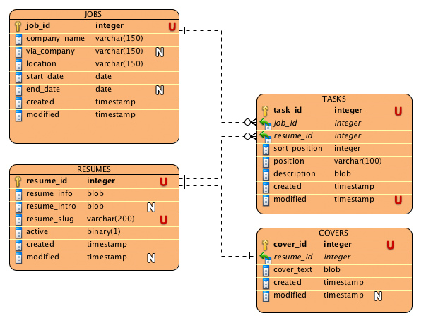 The Data Model and the Set Up HirdWeb