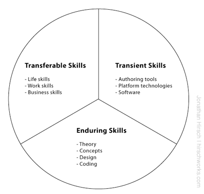 What Do We Mean By \u0027Skills\u0027 Anyway? Jonathan Hirsch HirschWorks