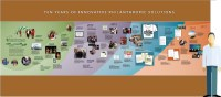 History Timeline Walls - Design/Install Beautiful History ...