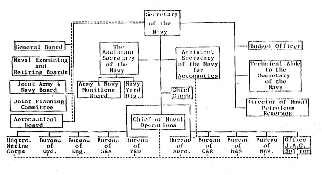 Study of the General Board of the US Navy, 1929-1933