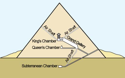 Egyptian Pyramids The Capstone of Pharaohic Power - History
