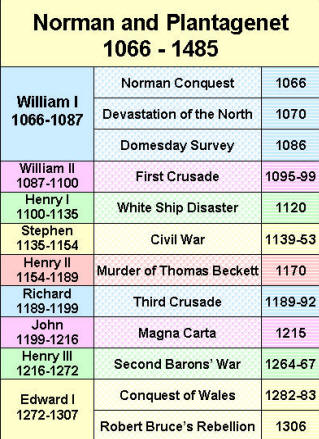 Chronology - Timelines - History