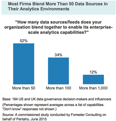Forrester Consulting Delivering Governed Data for Analytics at - consulting report