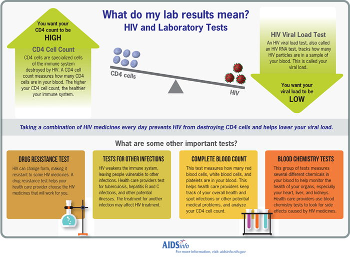 Lab Tests and Results HIVgov