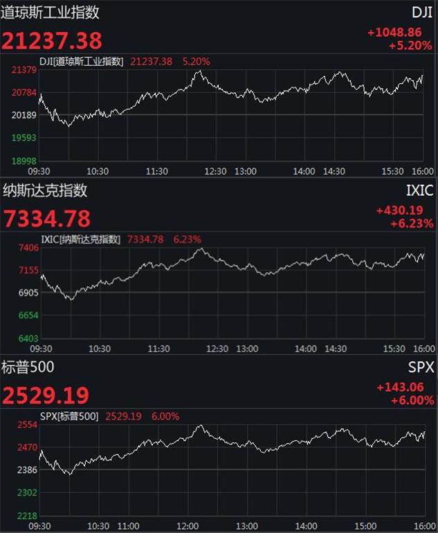 美股三大股指期貨再暴跌 觸及交易限制-香港商報