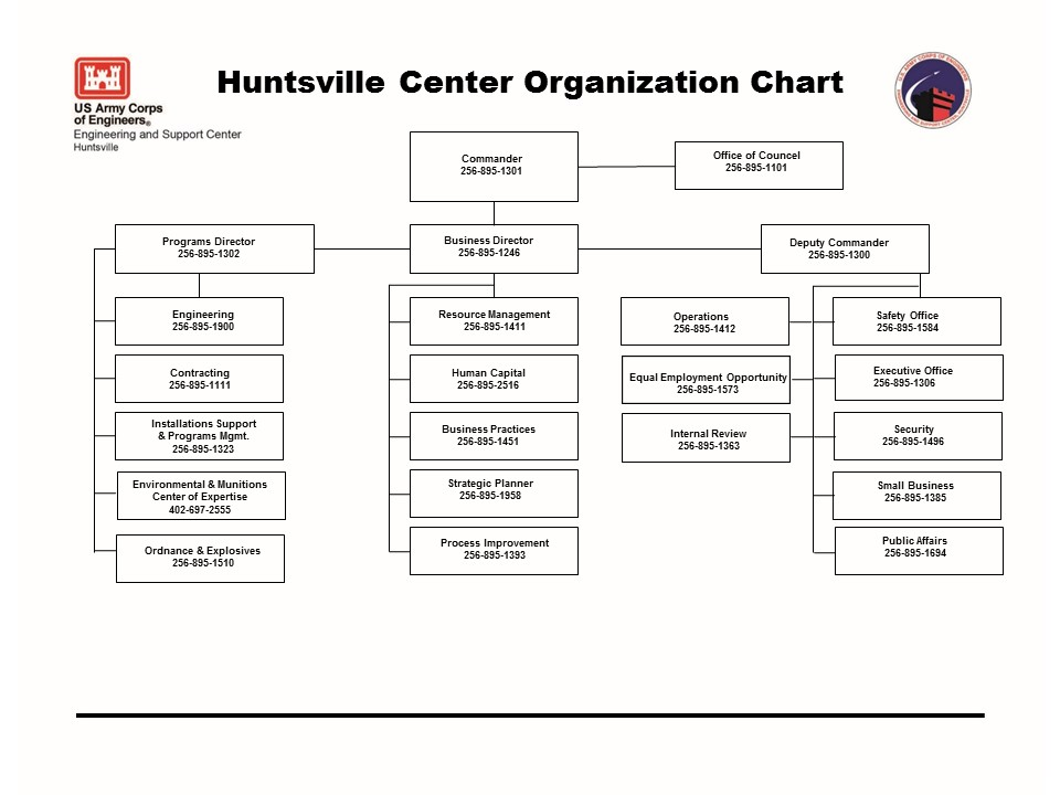 US Army Engineering and Support Center \u003e About \u003e Organizational Chart - organizational chart