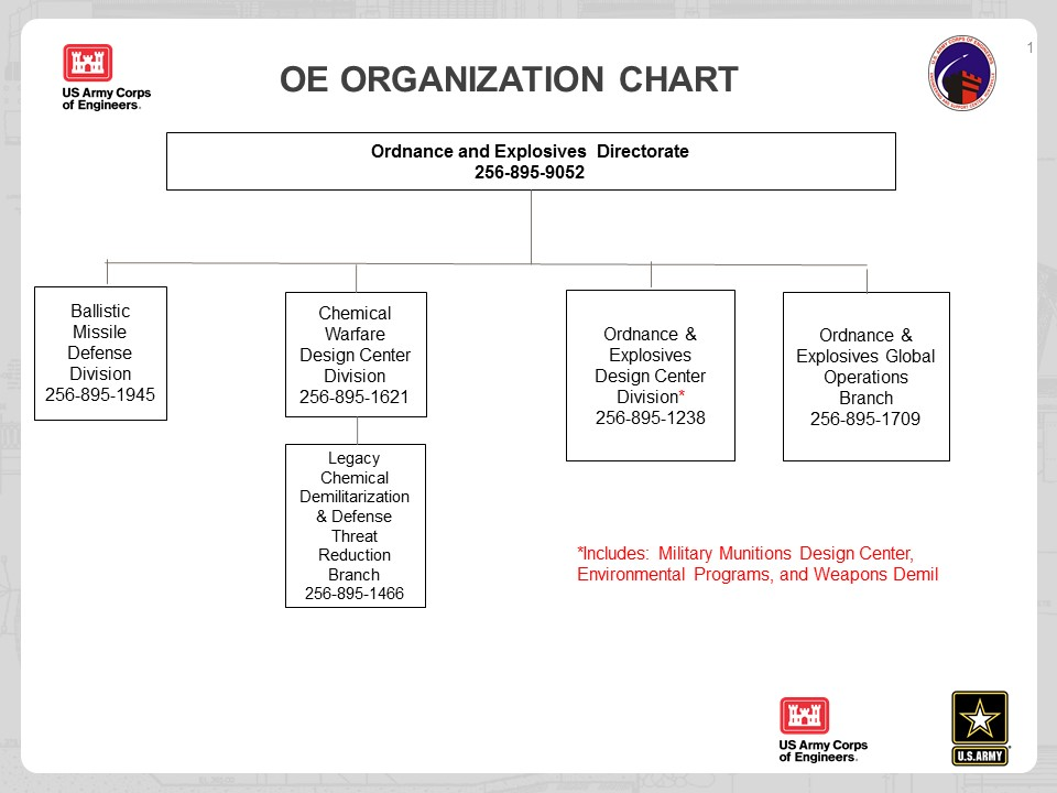 US Army Engineering and Support Center \u003e About \u003e Organizational Chart