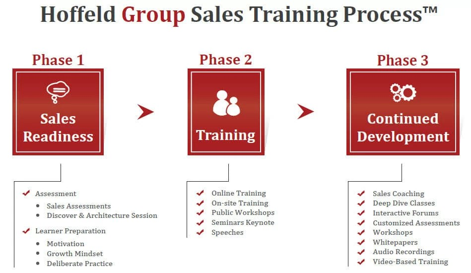 3 Step Sales Training Process Sales Consulting Hoffeld Group