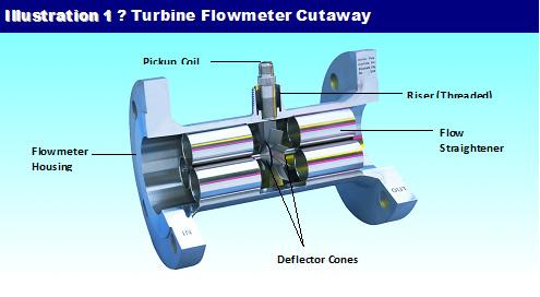 Hoffer Flow Control
