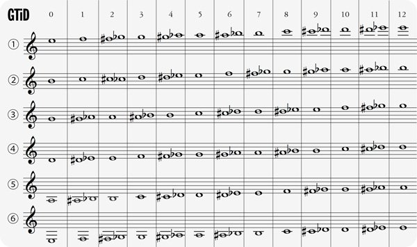 Music - Mr Wiech / Scale Sheets/Instrument Fingering Charts