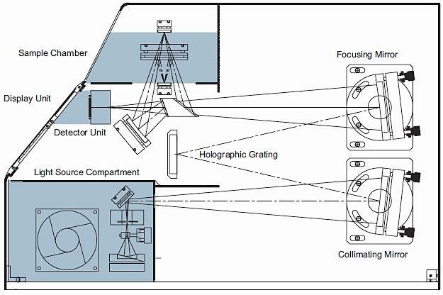 Spectra UV-VIS-NIR Thin Film Characterization Unit